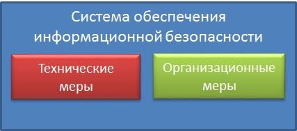 Информационные технологии и системы управления Общие понятия